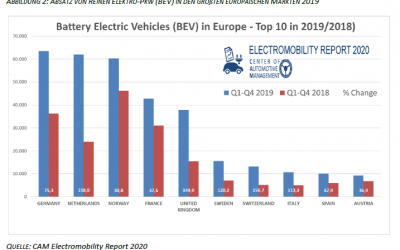 E-Mobility – Trends in Deutschland und Europa, 12.02.2020; Electromobility Report 2020