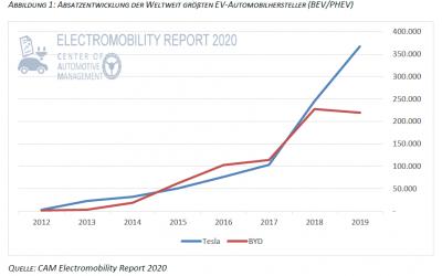 Tesla weltgrößter E-Fahrzeughersteller. Absatz und Supercharger Trends, 03.02.2020; Electromobility Report 2020