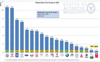 Absatzentwicklung der globalen Automobilhersteller. Chancen und Risiken in einem turbulenten Marktumfeld, 17.02.2020; AutomotivePERFORMANCE Report 2020