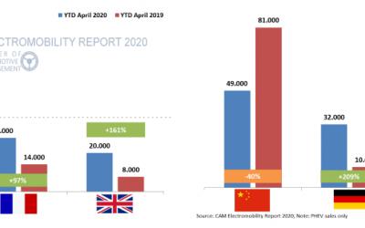 E-Mobilität im internationalen Vergleich. Bilanz Jan-April 2020 – Electromobility Report