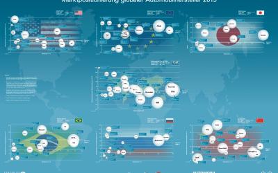 Marktpositionierung der globalen Automobilhersteller 2020 – AutomotivePerformance Report 2020