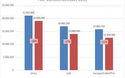 Globaler Automobilmarkt 2020:  Szenarien für die Kernmärkte Europa, China, USA AutomotivePERFORMANCE Report 2020