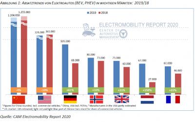 E-Mobilität im internationalen Vergleich. Absatztrends und Innovationsstärke der Automobilhersteller im Gesamtjahr 2019, 13.01.2020; Electromobility Report 2020