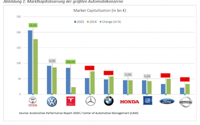 Marktkapitalisierung der globalen Automobilherstellerund Big Data Player, 20.01.2020; AutomotivePERFORMANCE Report 2020