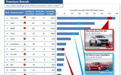 Mercedes-Benz führende Premiummarke bei Innovationen (2016-2019), 17.12.2019, AutomotiveINNOVATIONS 2019
