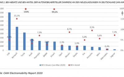 Electromobilty Report 2020: E-Mobilität in Deutschland. Bilanz der Automobilhersteller Jan-Mai 2020.