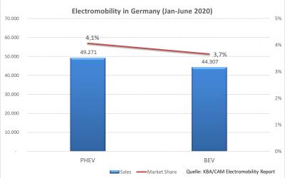 E-Mobilität in Deutschland: Jan-Juni 2020