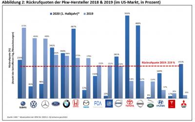 Rückruf-Trends der globalen  Automobilhersteller in 2019/ 2020 (im Referenzmarkt USA)