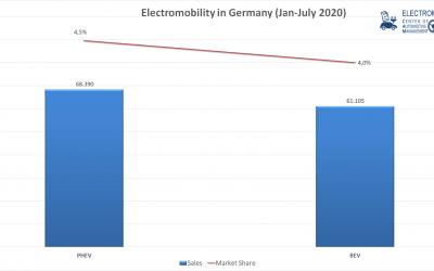 E-Mobilität in Deutschland. Absatztrends Jan-Juli 2020.