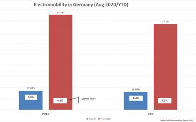 E-Mobility in Deutschland: Jan-Aug. 2020