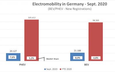 E-Mobilität in Deutschland: Absatztrends Jan-Sept 2020