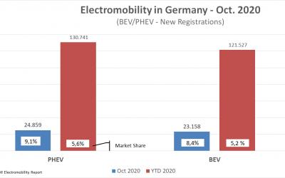 Electromobility Report 2020 – E-Mobilität in Deutschland.