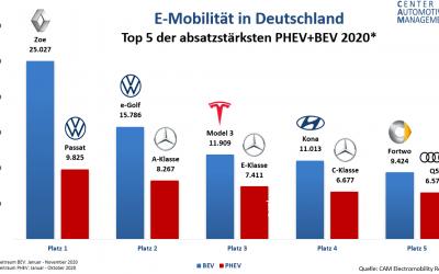 Automobilwoche: CAM-Prognose bis 2025 – Electromobility Report 2020