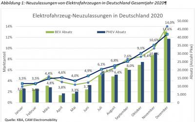 E-Mobilität in Deutschland.