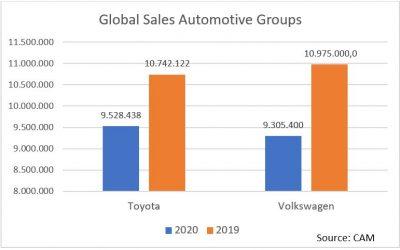 Automotive Performance: Toyota absatzstärkster Automobilhersteller 2020
