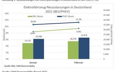 E-Mobilität in Deutschland 2021.Kurzanalyse der Absatztrends.