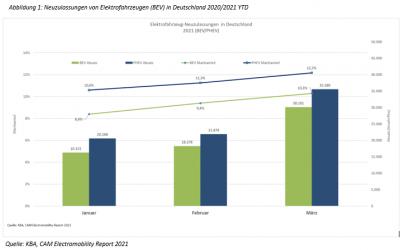 E-Mobilität in Deutschland|Kurzanalyse der Jan-März 2021