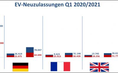 E-Mobilität: Marktrends in den Kernregionen Europa und China im 1. Quartal 2021