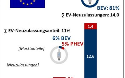 Electromobility Report 2021: Update Europa