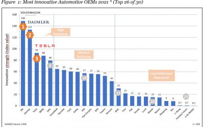 AutomotiveINNOVATIONS: Ranking of the most innovative automotive OEMs and premium brands 2021