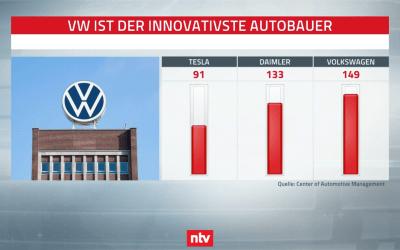 NTV: Innovations-Ranking