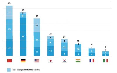 """Studie: """"Mobility transformation and competitiveness of European automakers"""""""