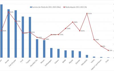 Rückruf-Trends der globalen Automobilhersteller im Langfristvergleich (2011-2021) Referenzmarkt USA